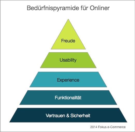 Beduerfnispyramide