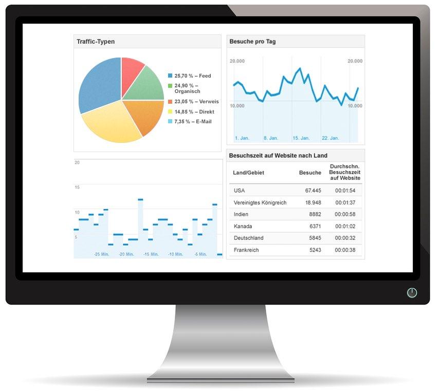 Webseite Analytics