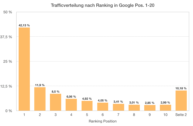 Traffic Verteilung Google Rankings - SEO Optimierung