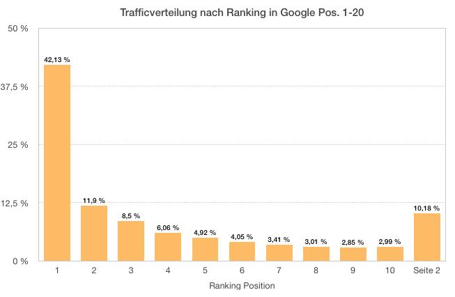 Traffic Verteilung Google Rankings - SEO Optimierung