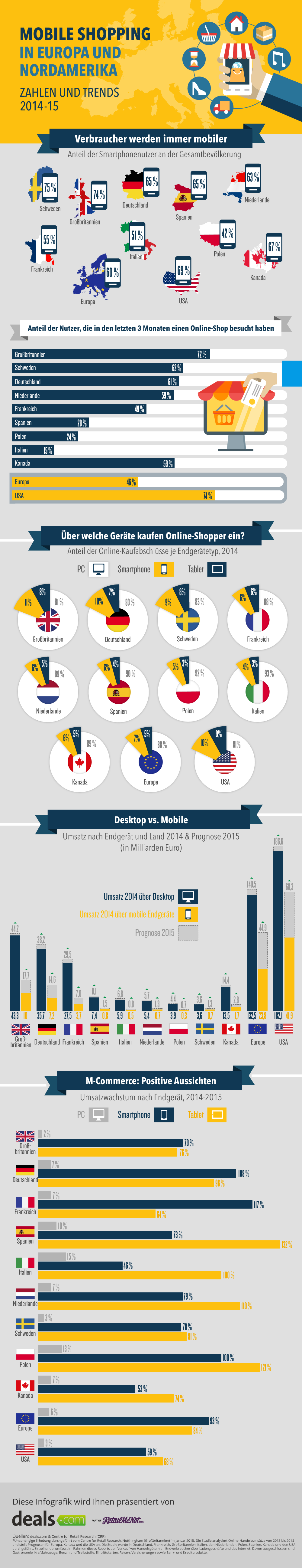 infografik mobile shopping