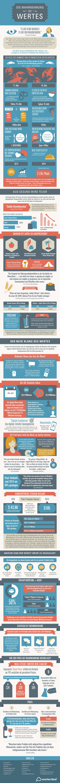 Die Wahrnehmung des Wertes Infografik